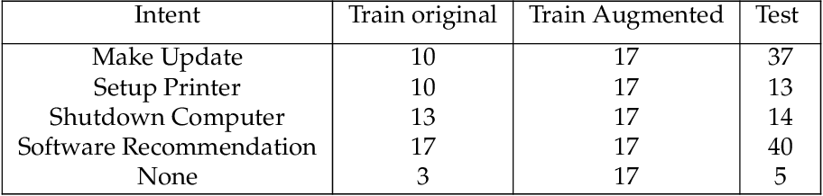 Figure 3 for HyperEmbed: Tradeoffs Between Resources and Performance in NLP Tasks with Hyperdimensional Computing enabled Embedding of n-gram Statistics