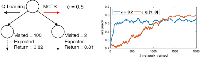 Figure 1 for AlphaX: eXploring Neural Architectures with Deep Neural Networks and Monte Carlo Tree Search