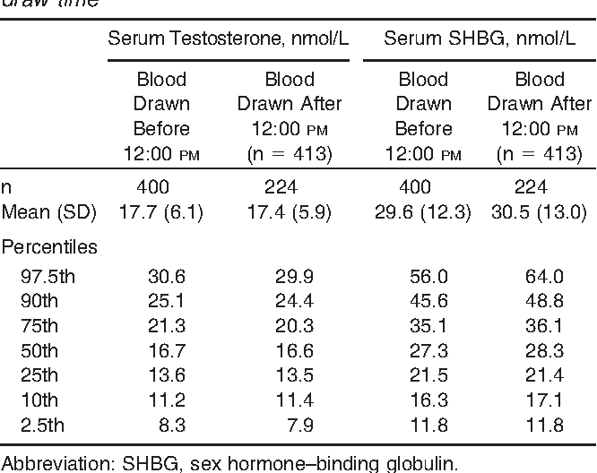 Association between serum testosterone and sex hormone