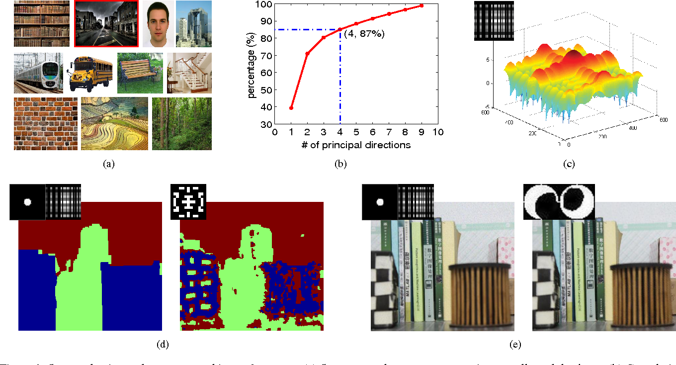 Figure 1 for Scene-adaptive Coded Apertures Imaging
