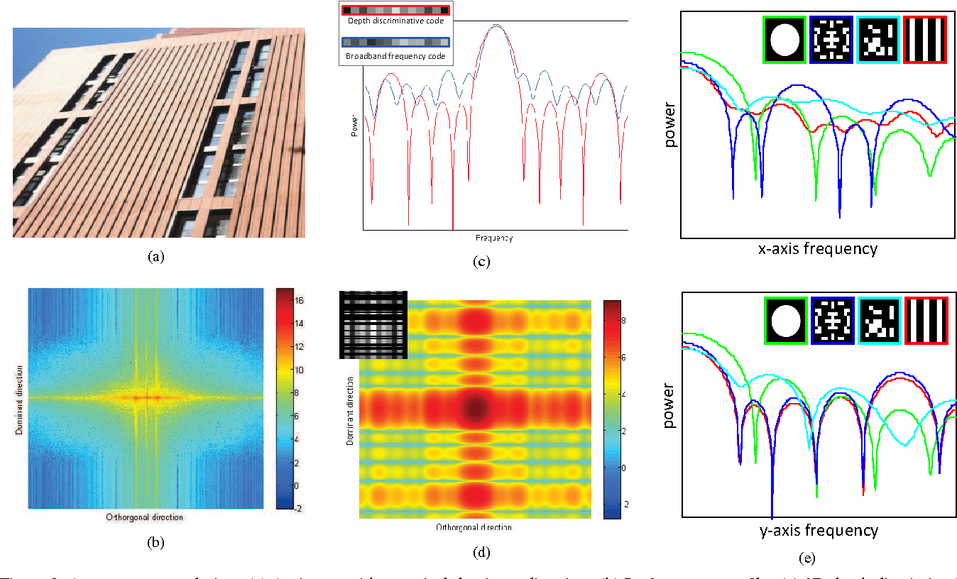 Figure 2 for Scene-adaptive Coded Apertures Imaging