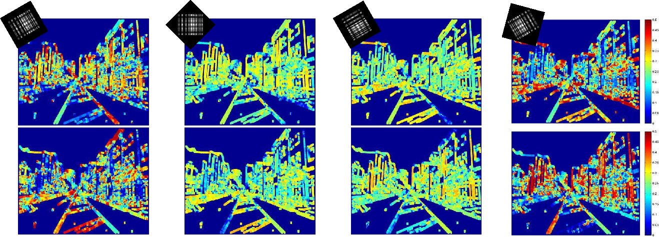 Figure 3 for Scene-adaptive Coded Apertures Imaging