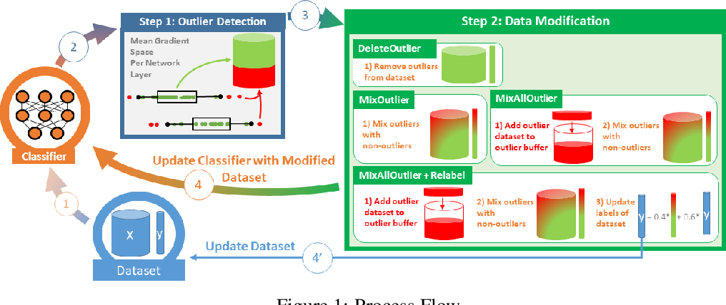 Figure 1 for Improving Generalization of Deep Fault Detection Models in the Presence of Mislabeled Data