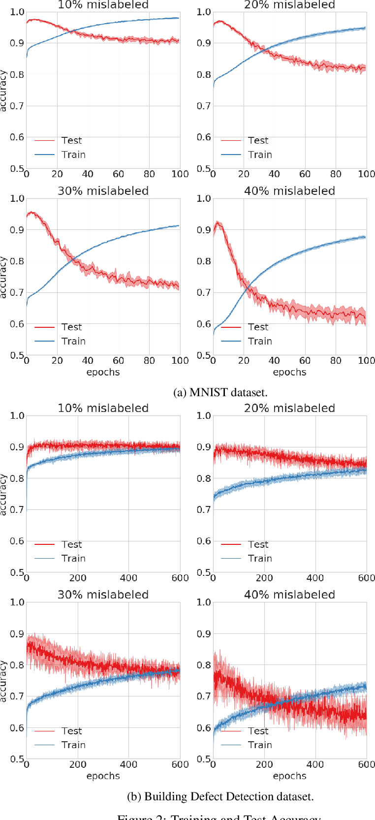 Figure 4 for Improving Generalization of Deep Fault Detection Models in the Presence of Mislabeled Data