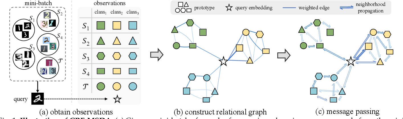 Figure 1 for Graphical Modeling for Multi-Source Domain Adaptation