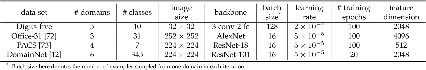Figure 2 for Graphical Modeling for Multi-Source Domain Adaptation