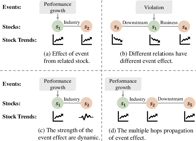 Figure 1 for REST: Relational Event-driven Stock Trend Forecasting