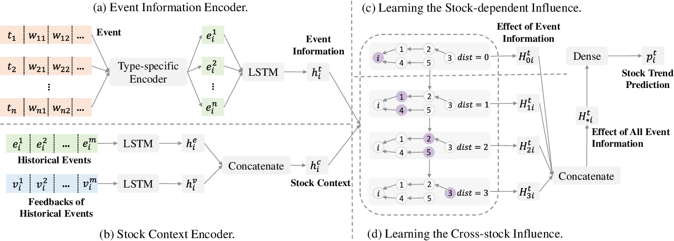 Figure 3 for REST: Relational Event-driven Stock Trend Forecasting