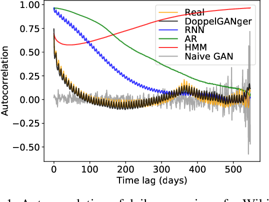 Figure 2 for Generating High-fidelity, Synthetic Time Series Datasets with DoppelGANger