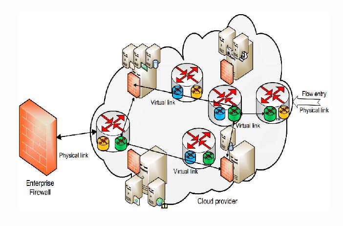 Autonomous architecture for managing firewalling Cloud-based