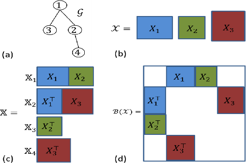 Figure 1 for Consistent Collective Matrix Completion under Joint Low Rank Structure