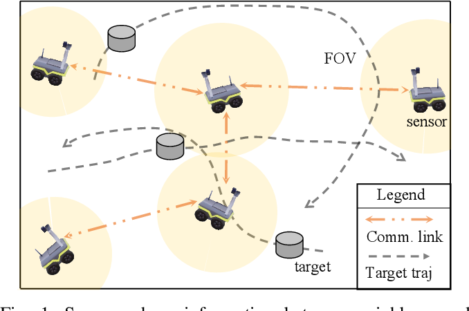 Figure 1 for Rumor-robust Decentralized Gaussian Process Learning, Fusion, and Planning for Modeling Multiple Moving Targets