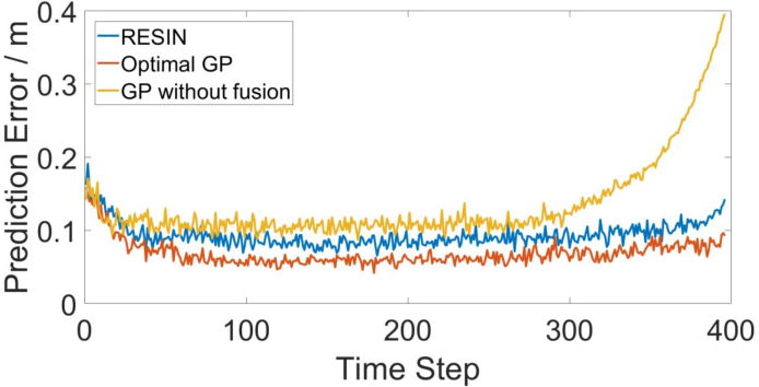 Figure 2 for Rumor-robust Decentralized Gaussian Process Learning, Fusion, and Planning for Modeling Multiple Moving Targets