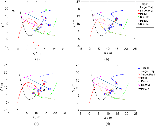 Figure 3 for Rumor-robust Decentralized Gaussian Process Learning, Fusion, and Planning for Modeling Multiple Moving Targets