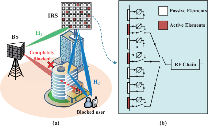 Figure 1 for Deep Denoising Neural Network Assisted Compressive Channel Estimation for mmWave Intelligent Reflecting Surfaces