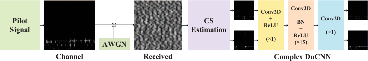 Figure 2 for Deep Denoising Neural Network Assisted Compressive Channel Estimation for mmWave Intelligent Reflecting Surfaces