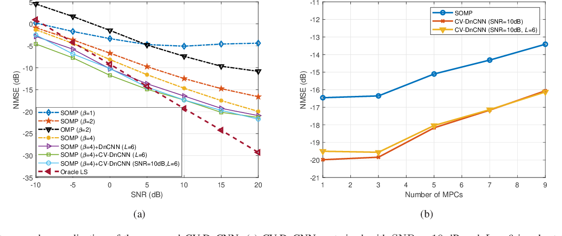 Figure 4 for Deep Denoising Neural Network Assisted Compressive Channel Estimation for mmWave Intelligent Reflecting Surfaces