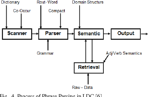 Figure 4 for Proposing LT based Search in PDM Systems for Better Information Retrieval
