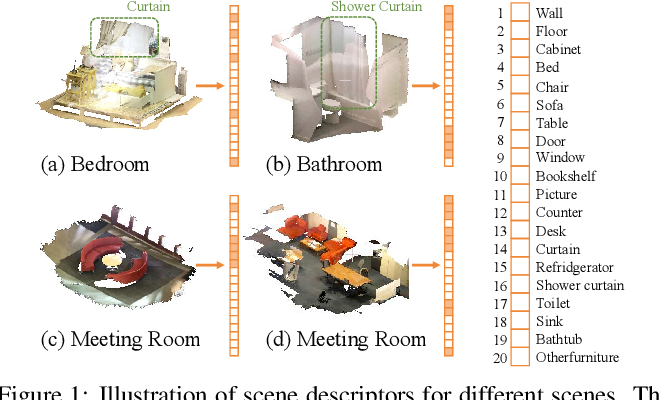 Figure 1 for SceneEncoder: Scene-Aware Semantic Segmentation of Point Clouds with A Learnable Scene Descriptor