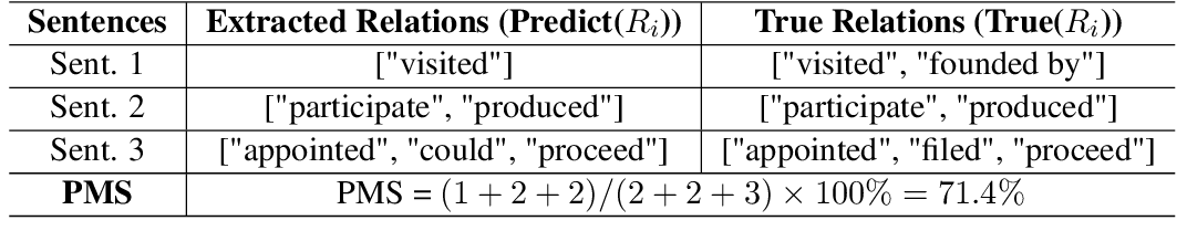 Figure 4 for Explore BiLSTM-CRF-Based Models for Open Relation Extraction