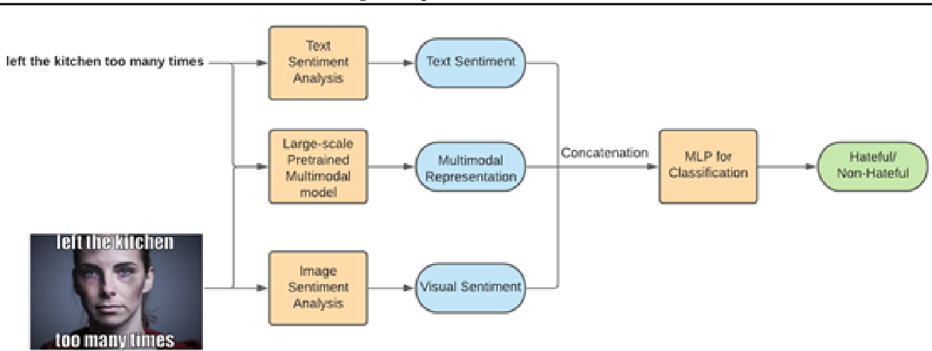 Figure 4 for Detecting Hate Speech in Multi-modal Memes