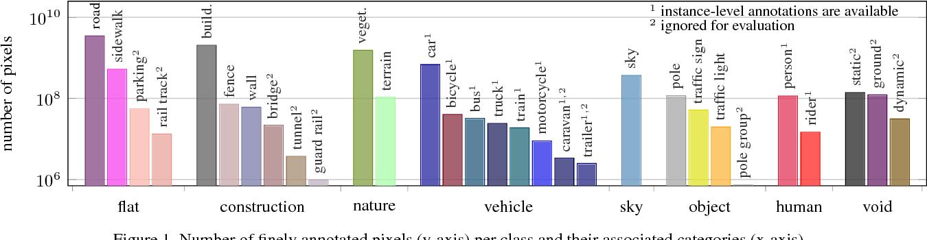 Figure 1 for The Cityscapes Dataset for Semantic Urban Scene Understanding