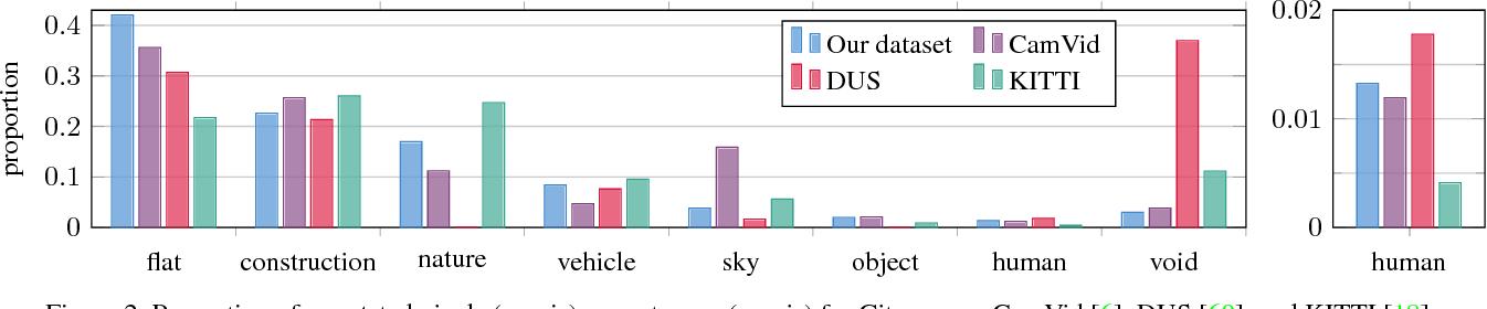 Figure 3 for The Cityscapes Dataset for Semantic Urban Scene Understanding