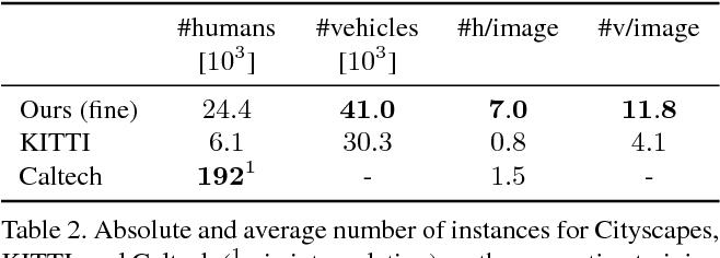 Figure 4 for The Cityscapes Dataset for Semantic Urban Scene Understanding