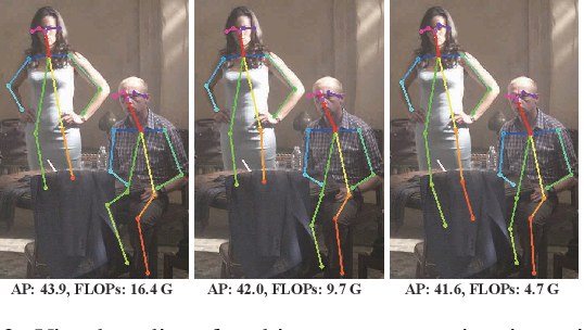 Figure 3 for Towards Fast and Accurate Multi-Person Pose Estimation on Mobile Devices