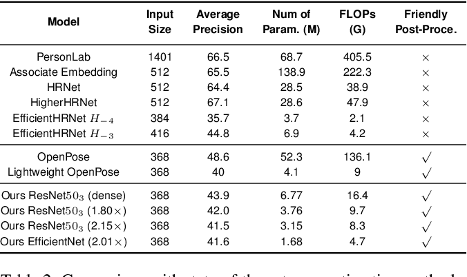 Figure 4 for Towards Fast and Accurate Multi-Person Pose Estimation on Mobile Devices