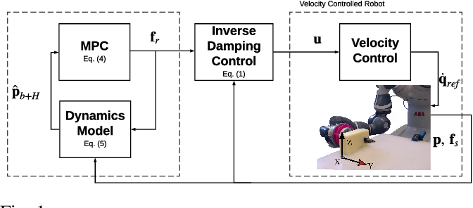Figure 1 for Modelling and Learning Dynamics for Robotic Food-Cutting