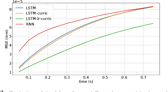 Figure 3 for Modelling and Learning Dynamics for Robotic Food-Cutting