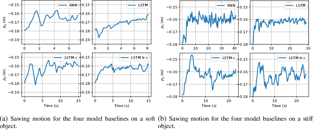 Figure 4 for Modelling and Learning Dynamics for Robotic Food-Cutting