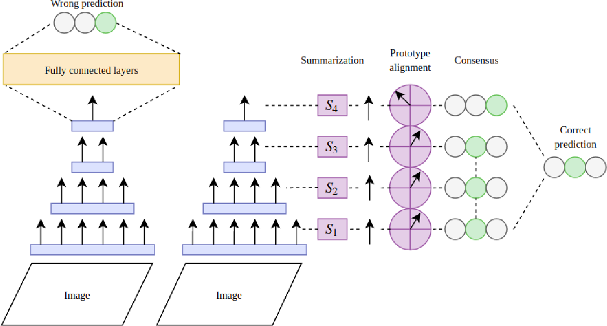 Figure 1 for DeepConsensus: using the consensus of features from multiple layers to attain robust image classification
