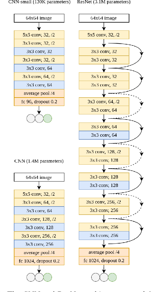 Figure 4 for DeepConsensus: using the consensus of features from multiple layers to attain robust image classification