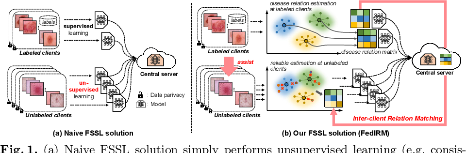 Figure 1 for Federated Semi-supervised Medical Image Classification via Inter-client Relation Matching