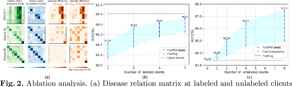 Figure 3 for Federated Semi-supervised Medical Image Classification via Inter-client Relation Matching