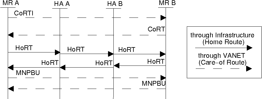 Figure 6. Care-of Route authentication signalling.