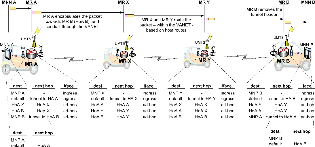 Figure 7. Overview of packet routing within the VANET.