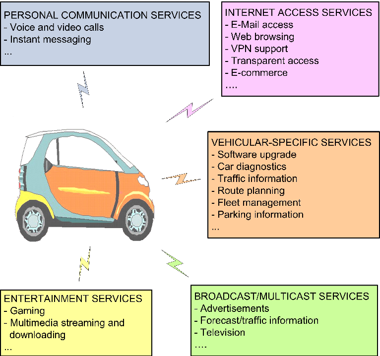 Figure 1. Some examples of applications and services in a vehicular scenario.