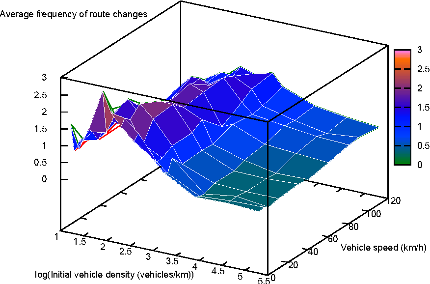 Figure 10. Average frequency of route changes.