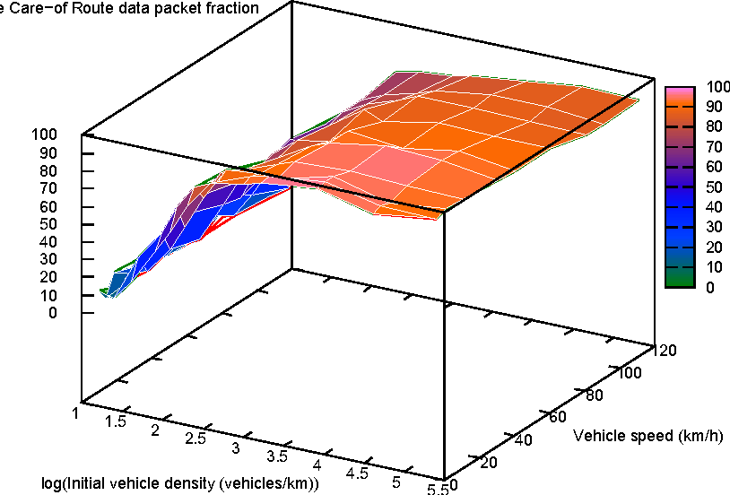 Figure 11. Average Care-of Route data packet fraction.