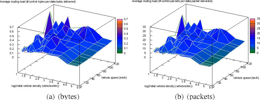 Figure 13. Average VARON signalling.