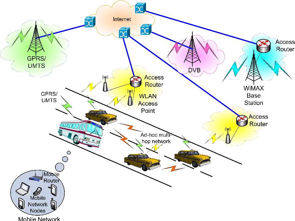 Figure 2. Vehicular communications scenario.
