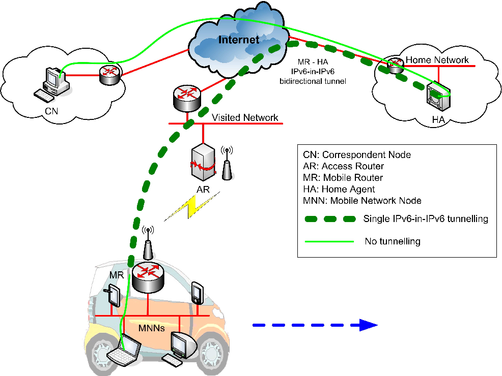 Figure 3. NEMO Basic Support protocol operation overview.