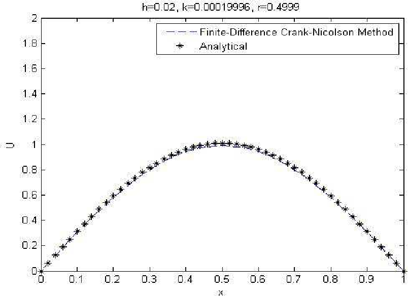 Figure 4 from Applications of Nonstandard Finite Difference