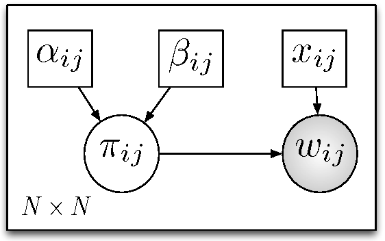 Figure 2 for Bayesian one-mode projection for dynamic bipartite graphs