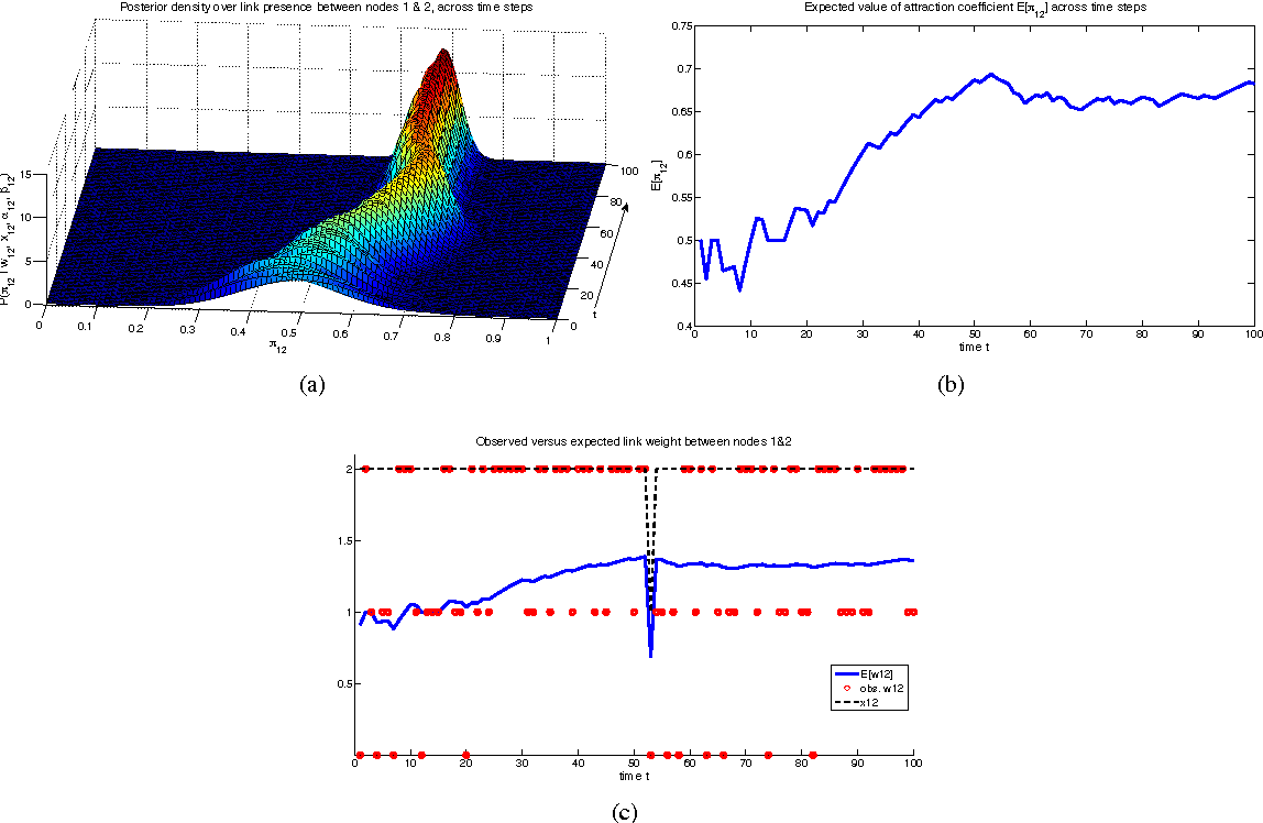 Figure 3 for Bayesian one-mode projection for dynamic bipartite graphs
