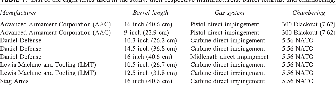 Differential effects of suppressors on hazardous sound
