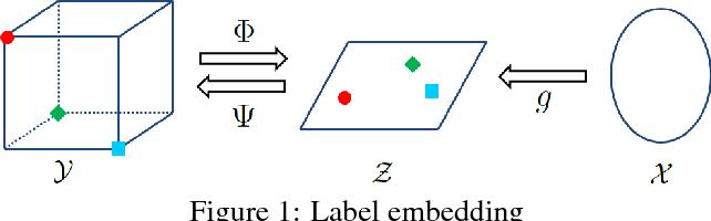 Figure 1 for Cost-Sensitive Label Embedding for Multi-Label Classification